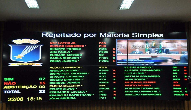 Câmara de Natal rejeita redução de super recesso parlamentar